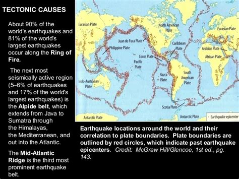 Earthquake and its causes