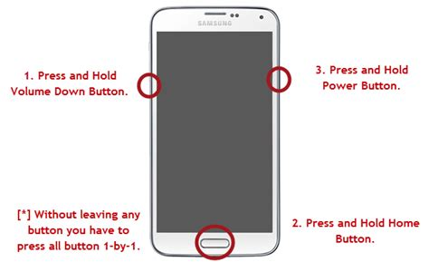 Comment rooter Samsung Galaxy S3/S4/S5/S6 Par Odin