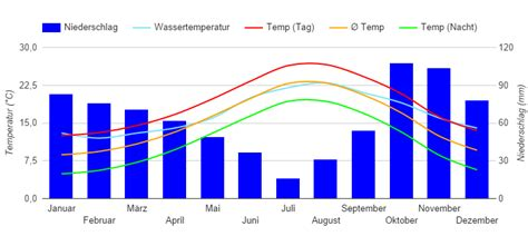 Best Time for Mediterranean Cruises (Climate Chart and Table)