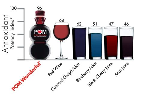 NQN competition: POM Wonderful Giveaway! @ Not Quite Nigella